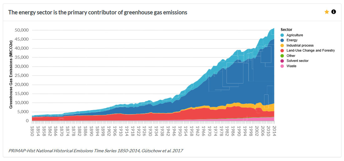 Graph:  The energy sector is the biggest contributor of greenhouse emissions