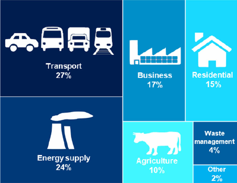 Transport was the larest emitting sector of UK greenhouse gas emissions in 2017